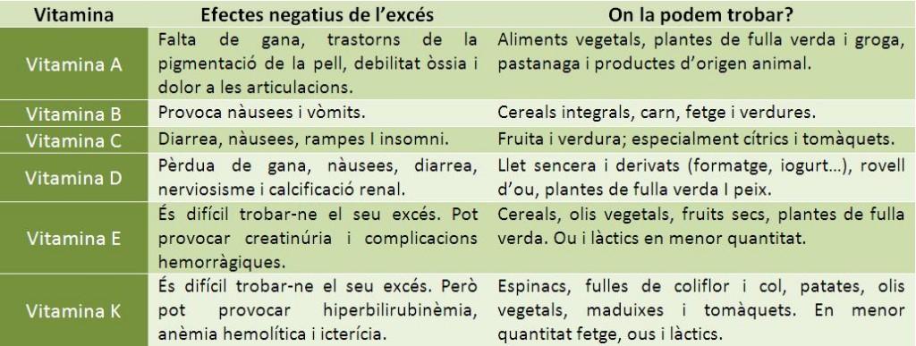 Efectes negatius de cada vitamina i els aliments on trobar-les.